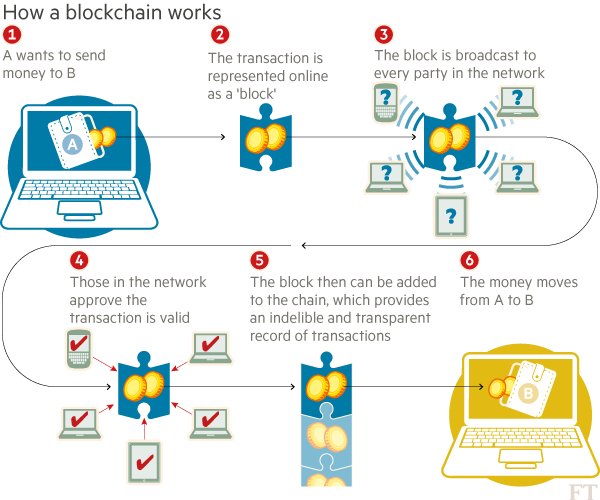 blockchain work