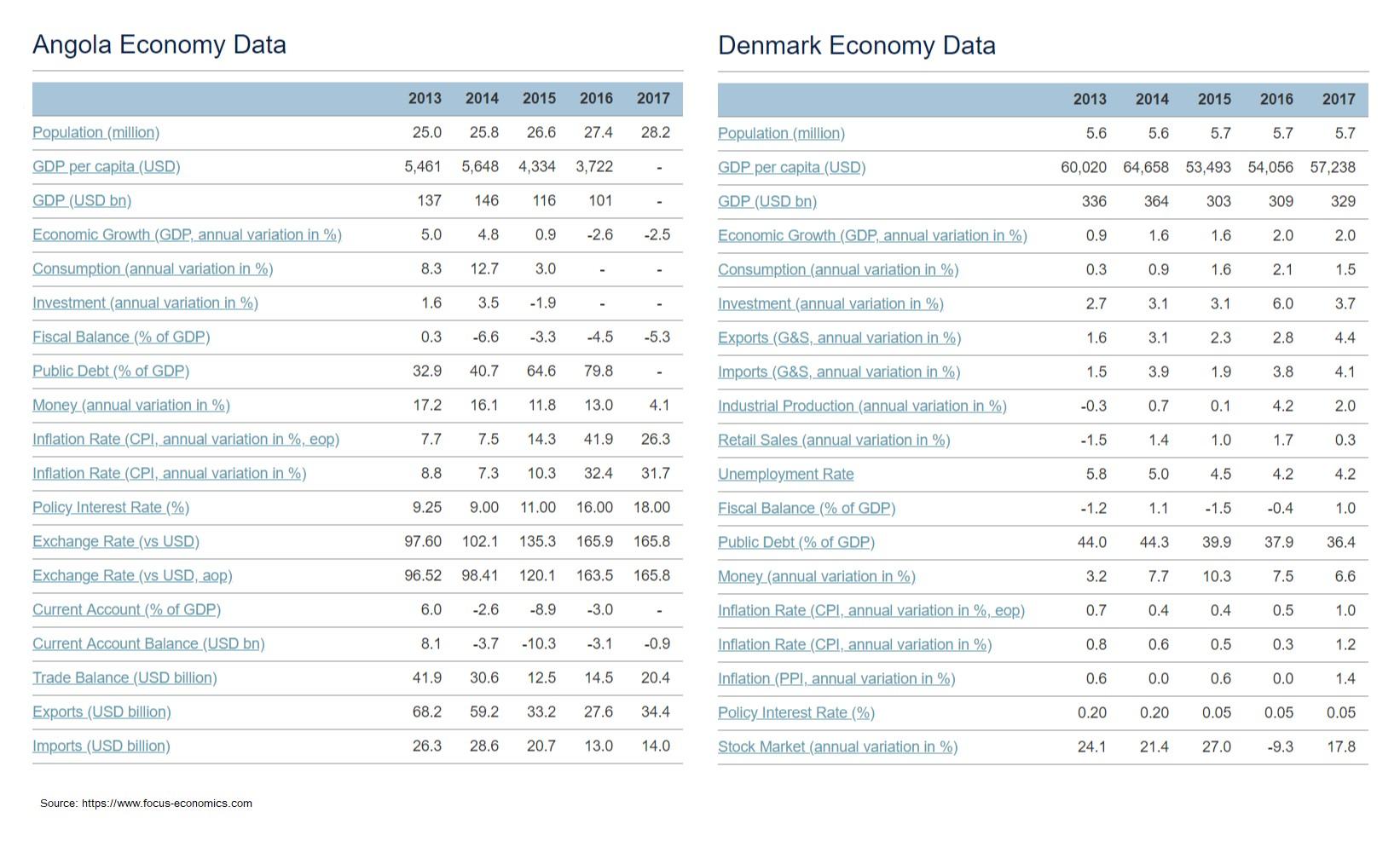 angola denmark economy data