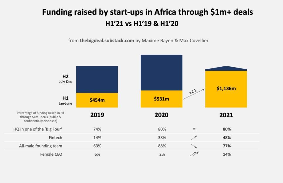 fund raising african startups